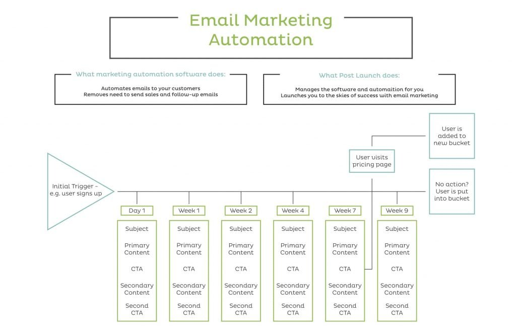 email marketing automation graph