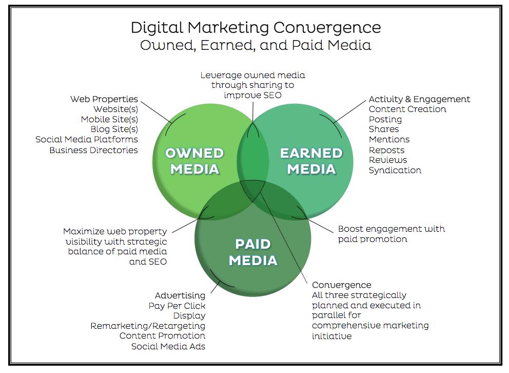 digital marketing convergence diagram