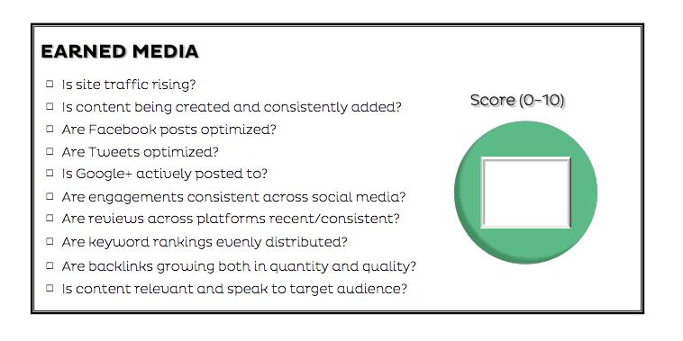 Earned media scorecard