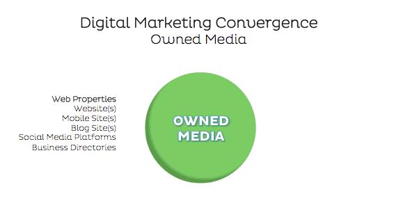 Owned media digital marketing strategy