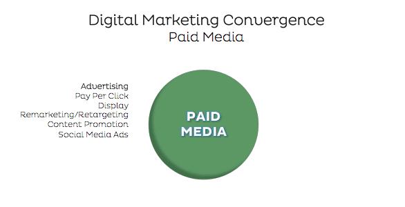 Paid media digital marketing strategy